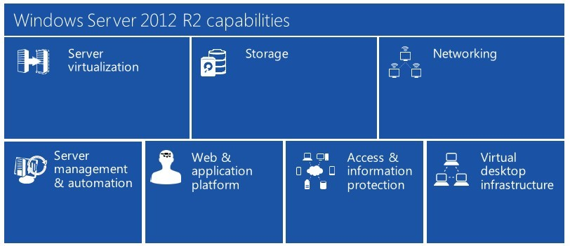 Windows Server 2012 R2 Capabilities