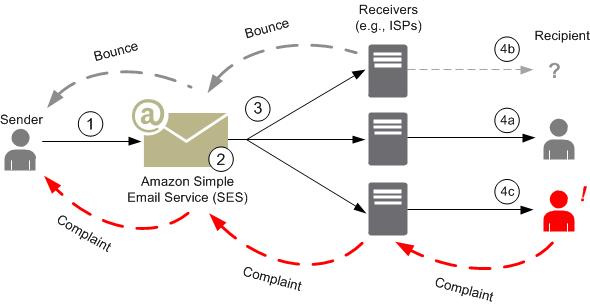 Amazon SES Email