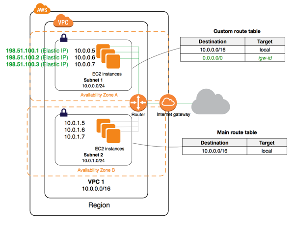 internet-gateway-diagram