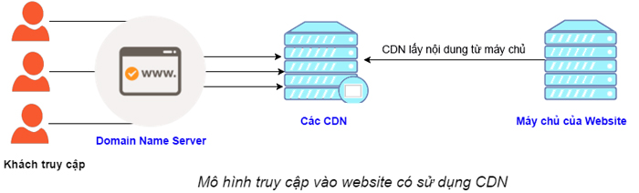 mo-hinh-website-co-su-dung-CDN