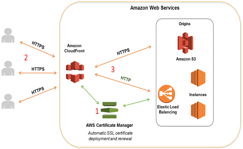 Amazon CloudFront AWS Security