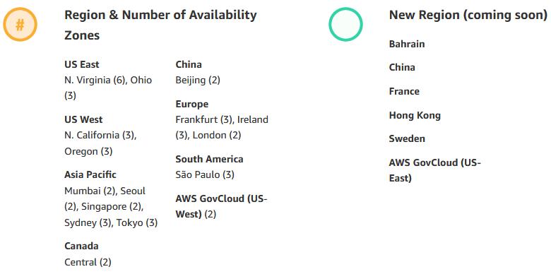Global Infrastructure Zones