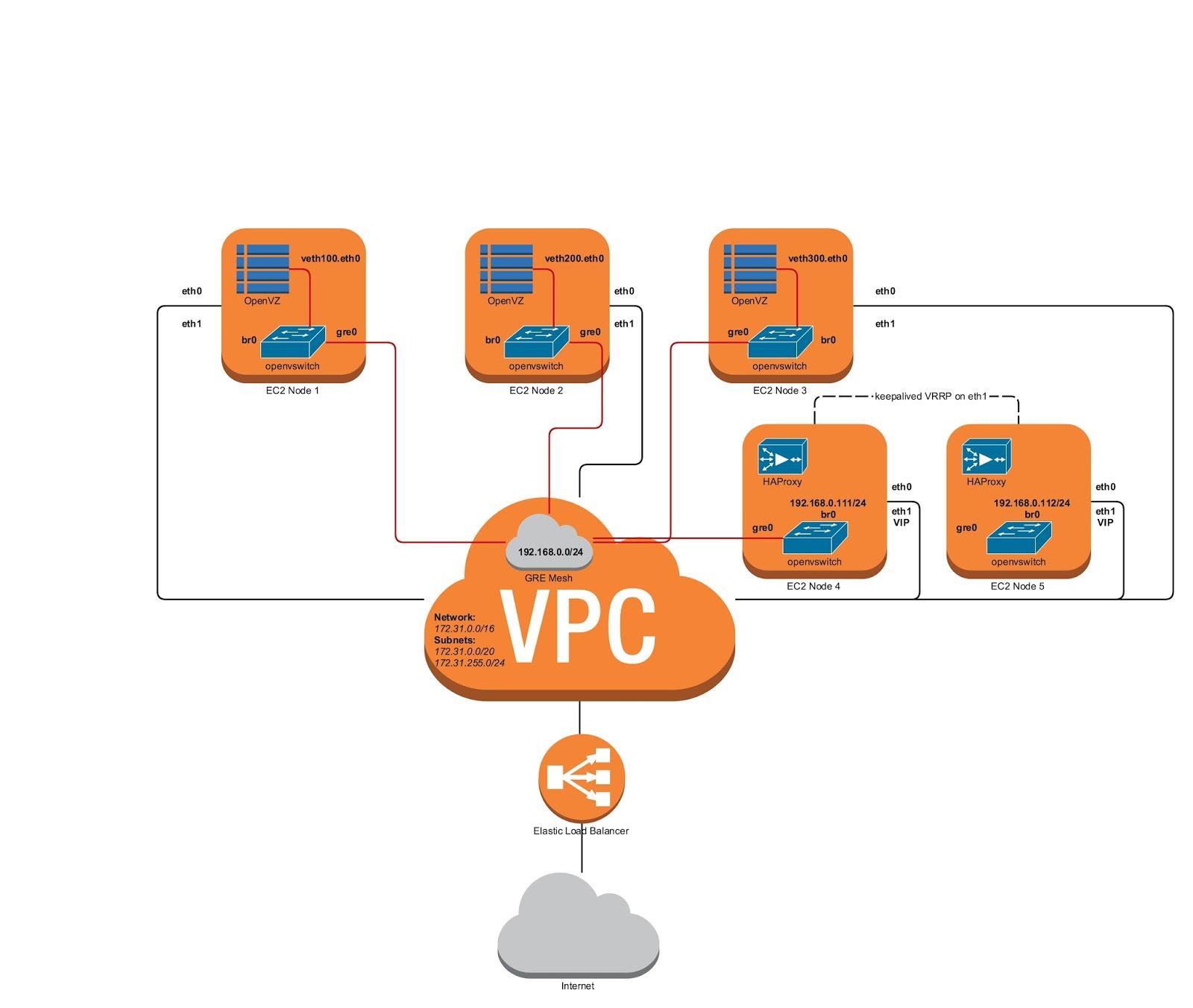 AWS VPC