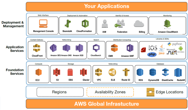 amazon web services global infrastructure resized