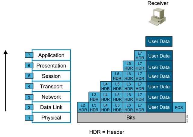 data De-Encapsulation