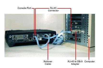 Kết nối modem vào cổng console hay cổng AUX