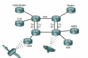Kết nối router bằng các công nghệ WAN