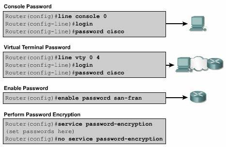 Đặt mật mã, mã hóa router