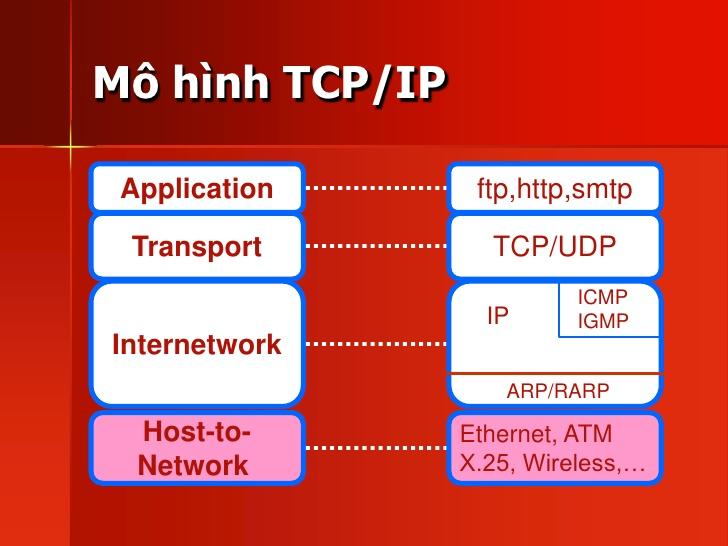 Mô hình tcp / ip