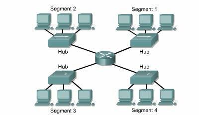Phân đoạn mạng LAN với router